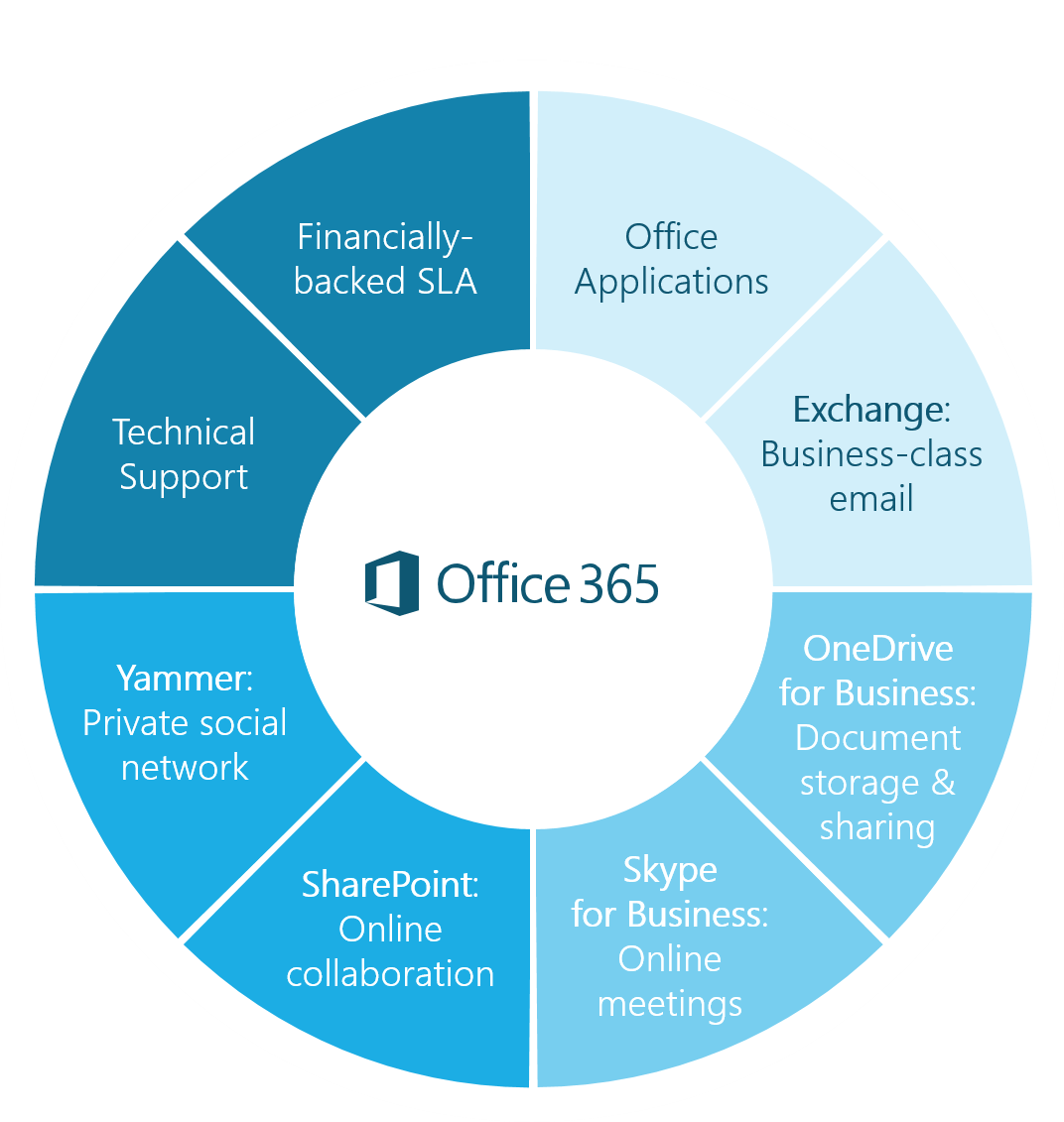 Office 365 from CODE Technologies